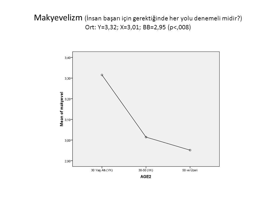 Makyevelizm (İnsan başarı için gerektiğinde her yolu denemeli midir