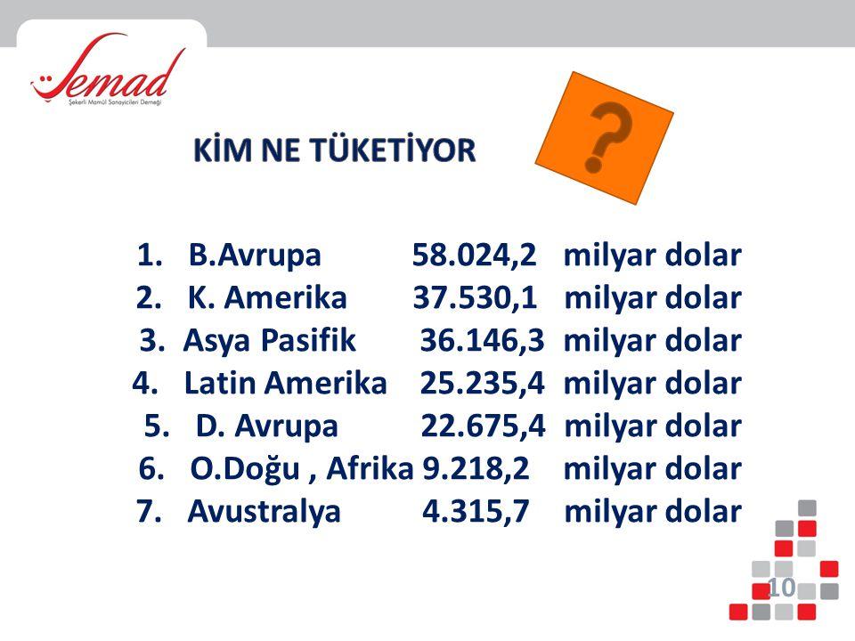 KİM NE TÜKETİYOR 1. B.Avrupa 58.024,2 milyar dolar. 2. K. Amerika 37.530,1 milyar dolar.