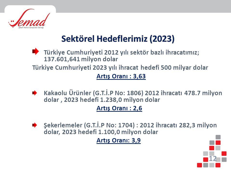 Sektörel Hedeflerimiz (2023)