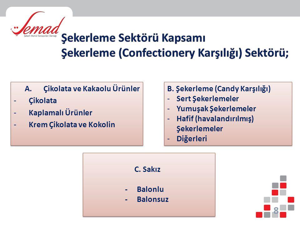 Şekerleme Sektörü Kapsamı Şekerleme (Confectionery Karşılığı) Sektörü;