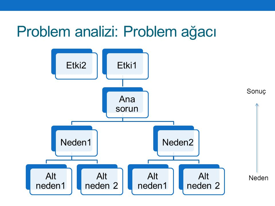 Problem analizi: Problem ağacı