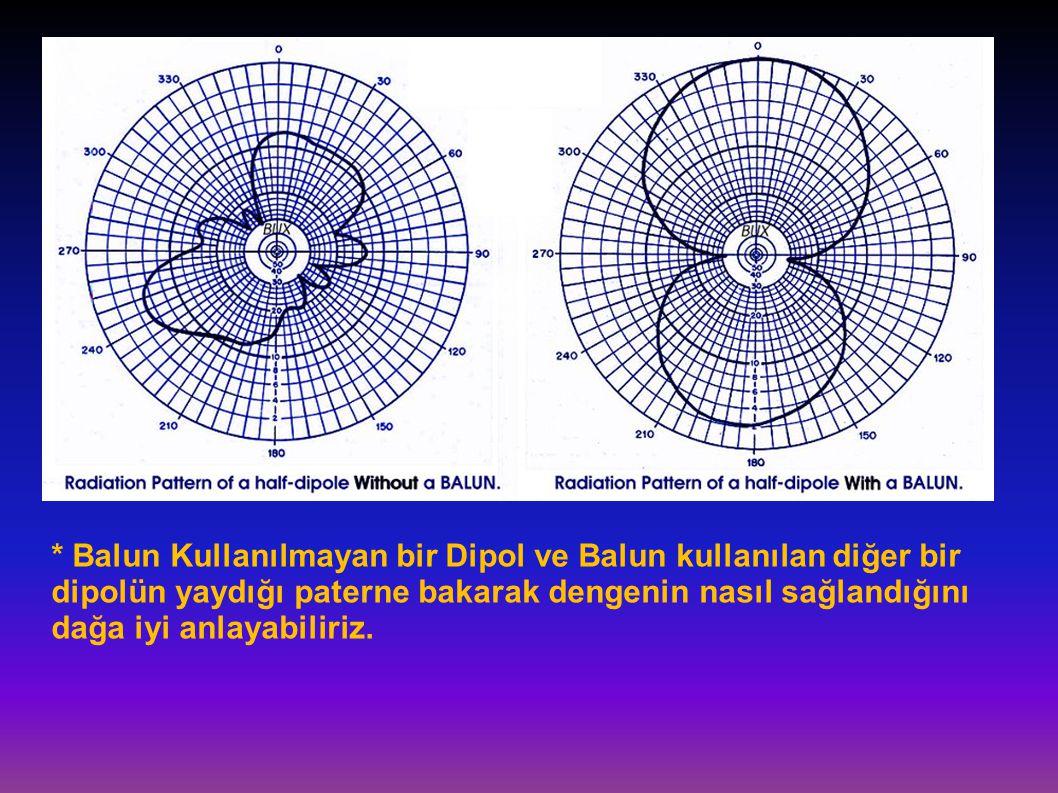 * Balun Kullanılmayan bir Dipol ve Balun kullanılan diğer bir dipolün yaydığı paterne bakarak dengenin nasıl sağlandığını dağa iyi anlayabiliriz.