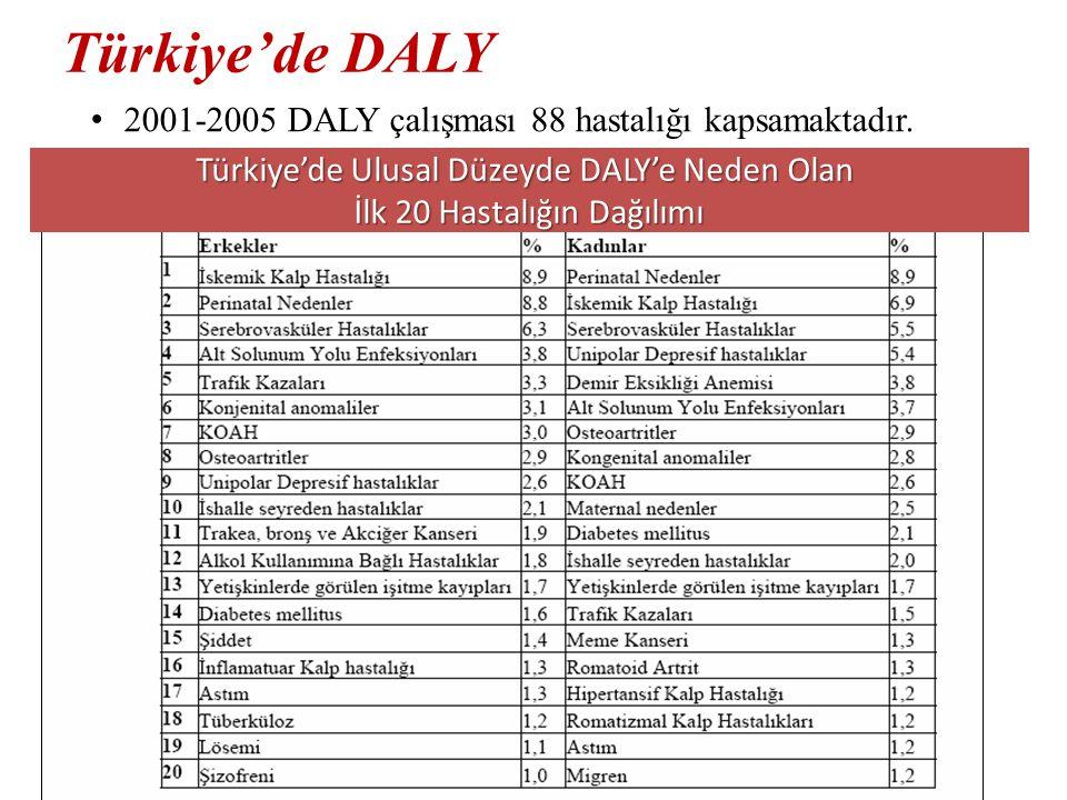 Türkiye'de DALY 2001-2005 DALY çalışması 88 hastalığı kapsamaktadır.