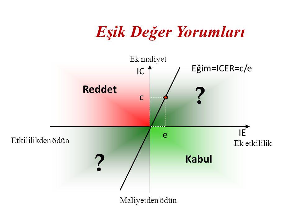 Eşik Değer Yorumları Reddet Kabul Eğim=ICER=c/e IC c IE e Ek maliyet