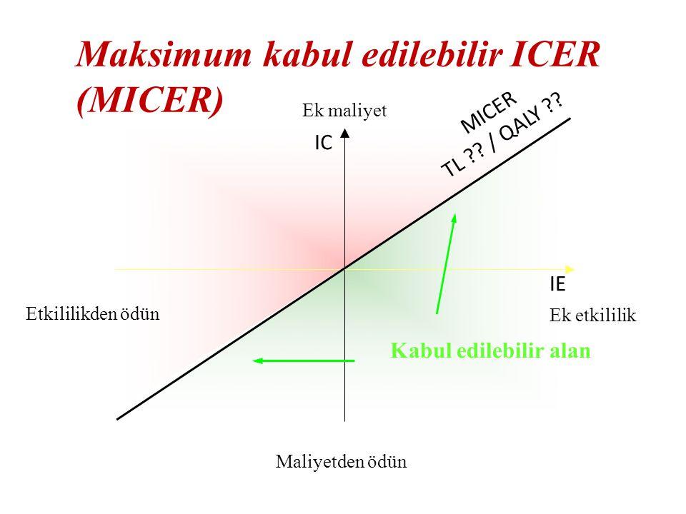 Maksimum kabul edilebilir ICER (MICER)