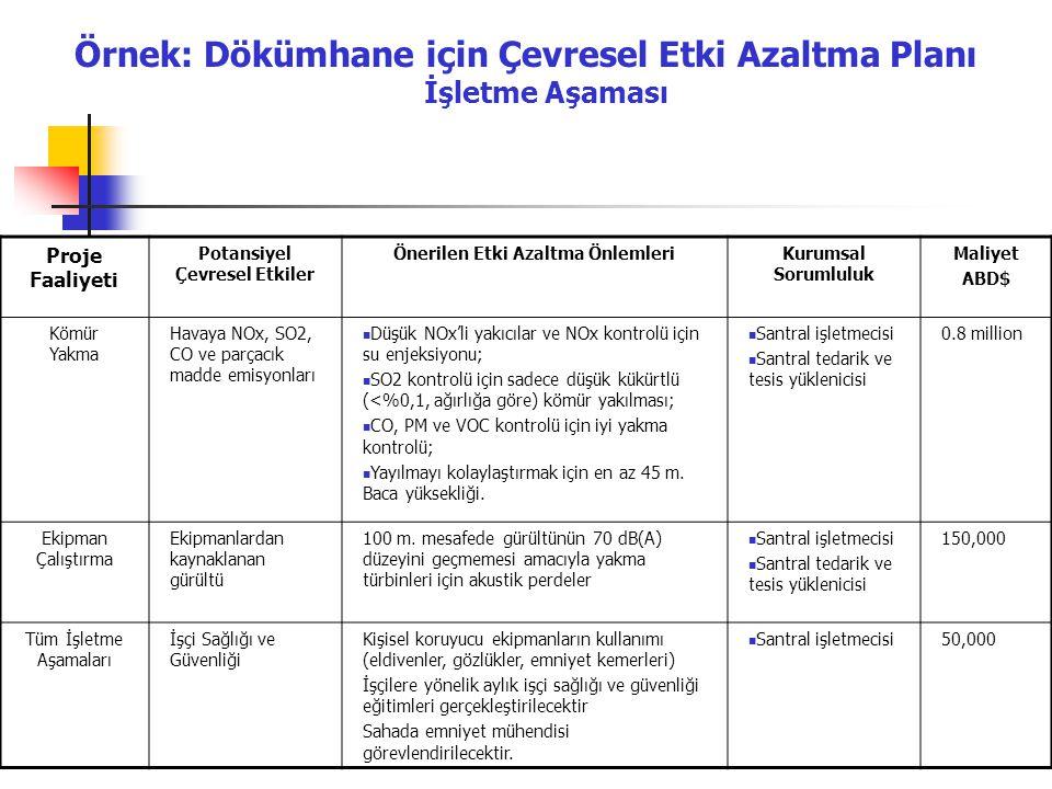 Örnek: Dökümhane için Çevresel Etki Azaltma Planı İşletme Aşaması