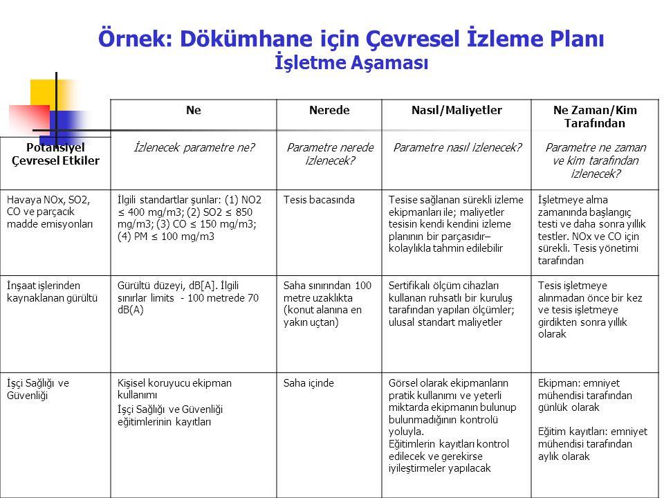 Örnek: Dökümhane için Çevresel İzleme Planı