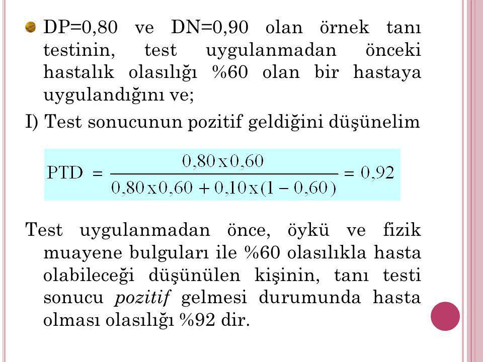 DP=0,80 ve DN=0,90 olan örnek tanı testinin, test uygulanmadan önceki hastalık olasılığı %60 olan bir hastaya uygulandığını ve;