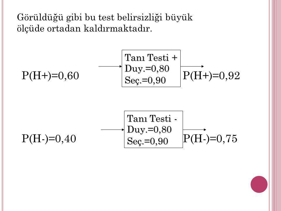 P(H+)=0,60 P(H+)=0,92 P(H-)=0,40 P(H-)=0,75