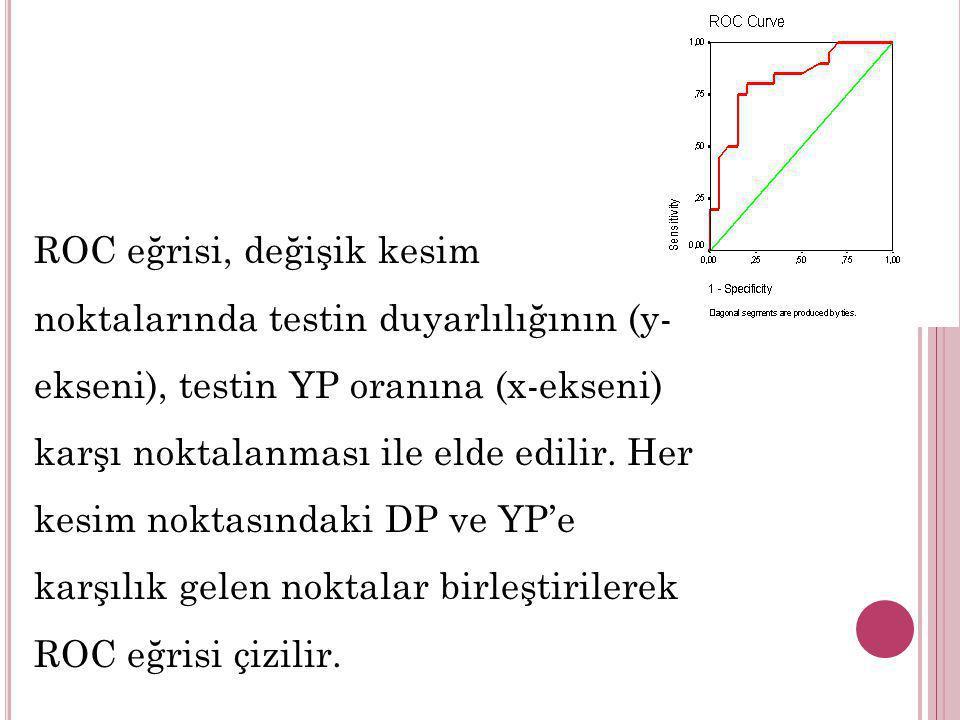 ROC eğrisi, değişik kesim noktalarında testin duyarlılığının (y-ekseni), testin YP oranına (x-ekseni) karşı noktalanması ile elde edilir.
