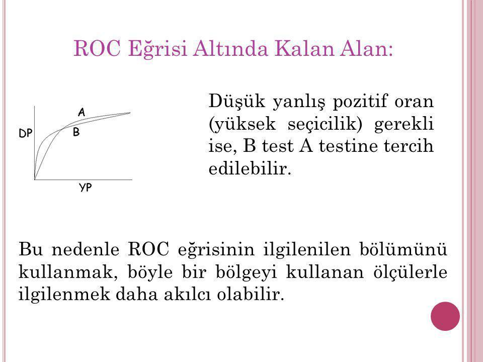 ROC Eğrisi Altında Kalan Alan: