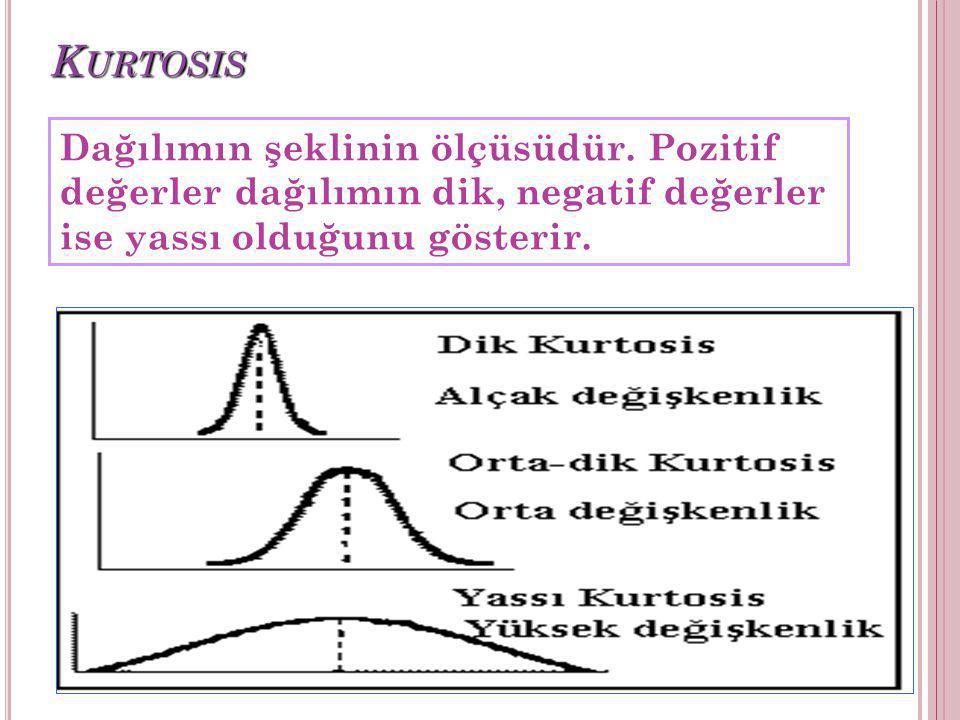 Kurtosis Dağılımın şeklinin ölçüsüdür.