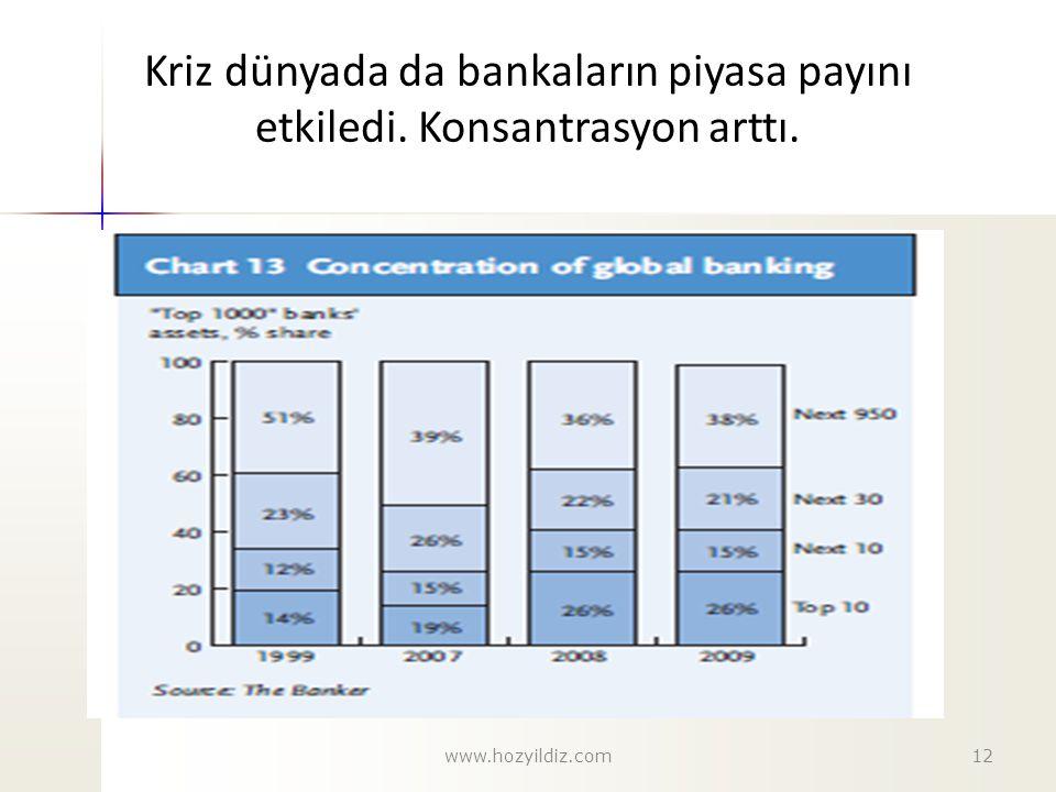 Kriz dünyada da bankaların piyasa payını etkiledi. Konsantrasyon arttı.