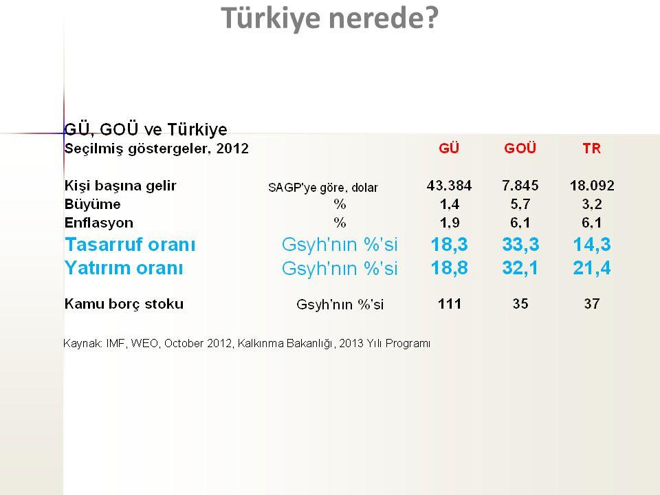 Türkiye nerede