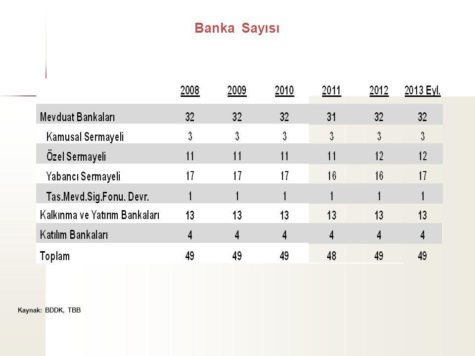 Banka Sayısı Kaynak: BDDK, TBB