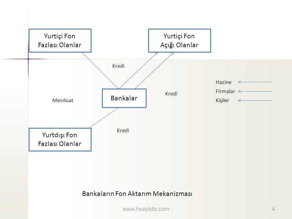 Bankaların Fon Aktarım Mekanizması