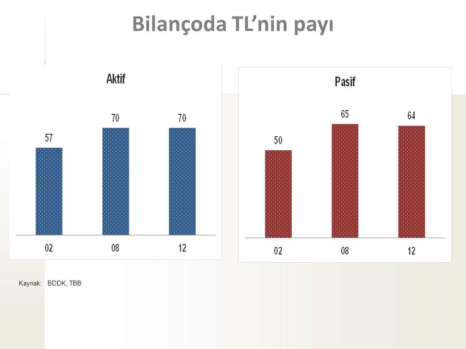Bilançoda TL'nin payı Kaynak: BDDK, TBB