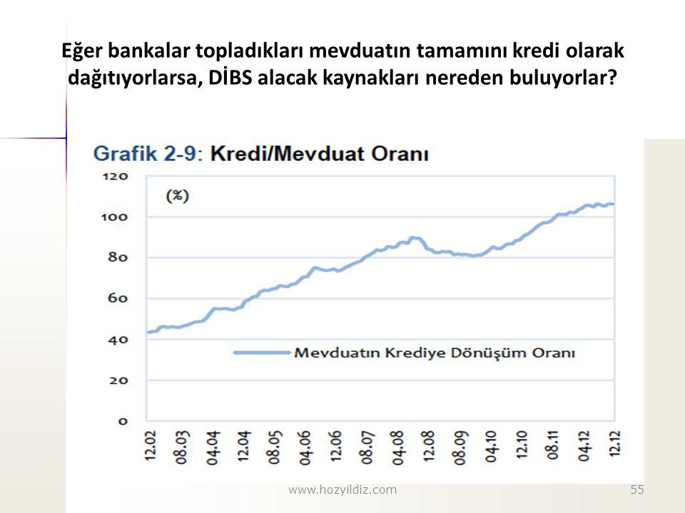Eğer bankalar topladıkları mevduatın tamamını kredi olarak dağıtıyorlarsa, DİBS alacak kaynakları nereden buluyorlar
