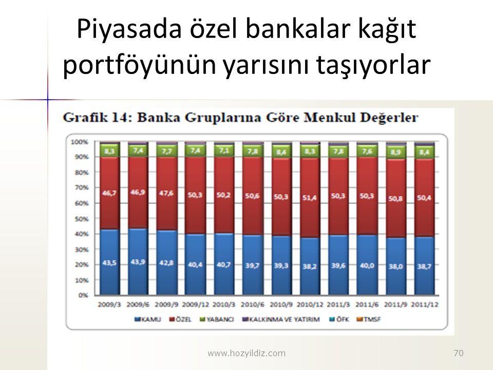 Piyasada özel bankalar kağıt portföyünün yarısını taşıyorlar