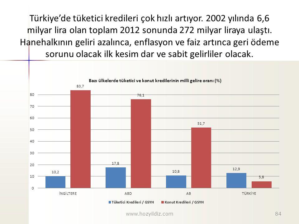 Türkiye'de tüketici kredileri çok hızlı artıyor