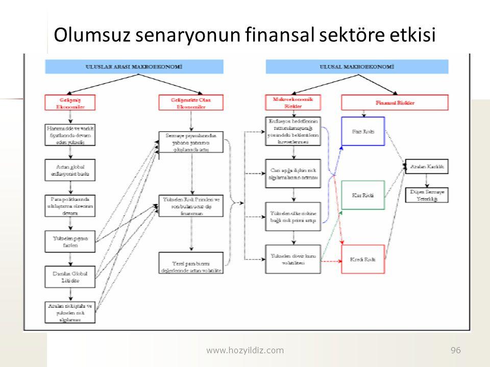 Olumsuz senaryonun finansal sektöre etkisi