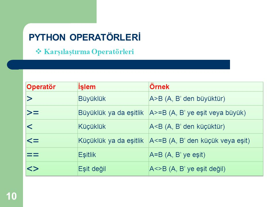 > >= < <= == <> PYTHON OPERATÖRLERİ