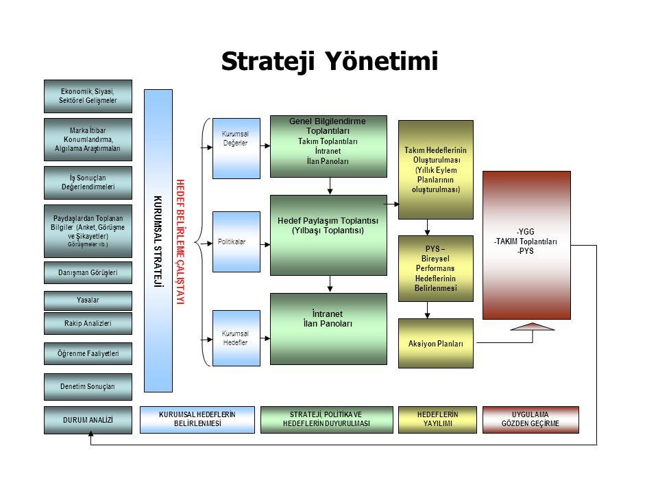 Strateji Yönetimi KURUMSAL STRATEJİ HEDEF BELİRLEME ÇALIŞTAYI