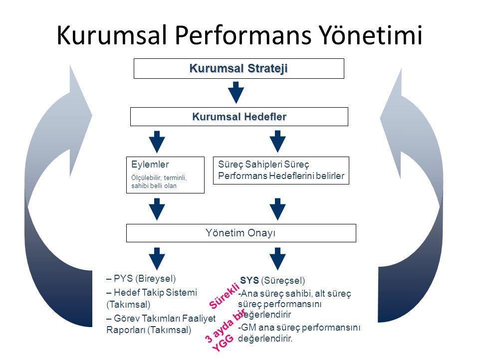 Kurumsal Performans Yönetimi