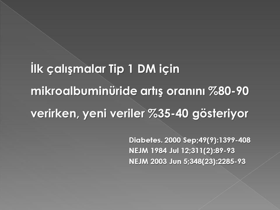 İlk çalışmalar Tip 1 DM için mikroalbuminüride artış oranını %80-90 verirken, yeni veriler %35-40 gösteriyor