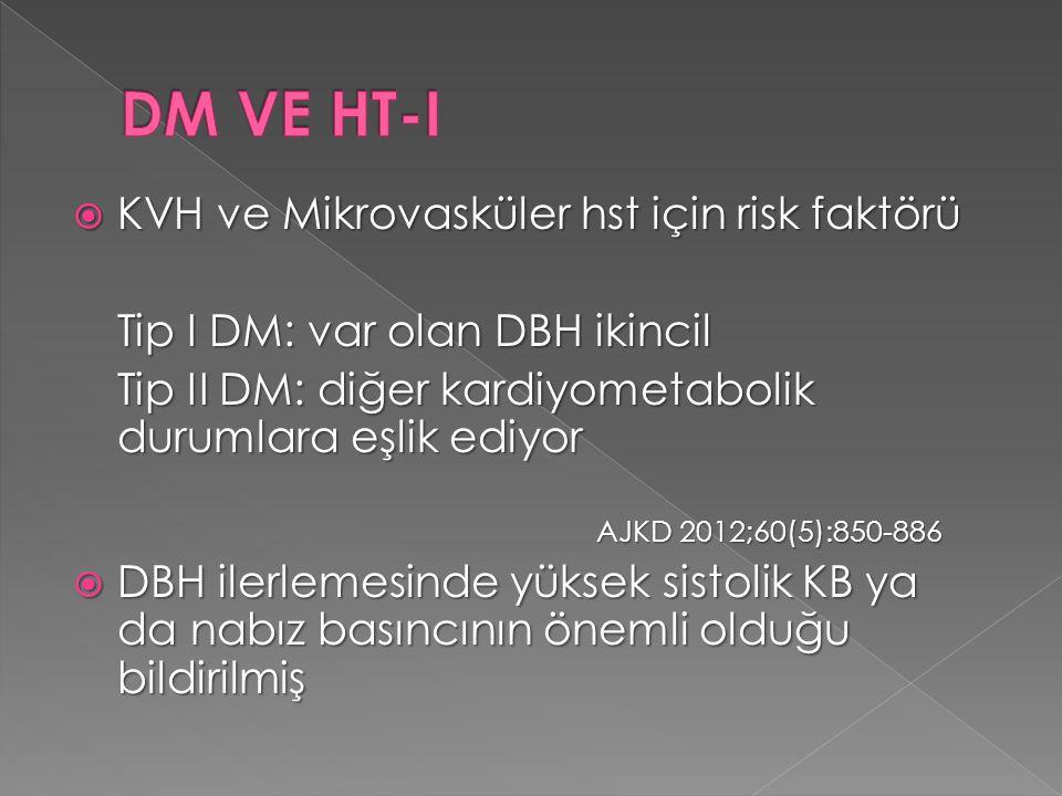 DM VE HT-I KVH ve Mikrovasküler hst için risk faktörü