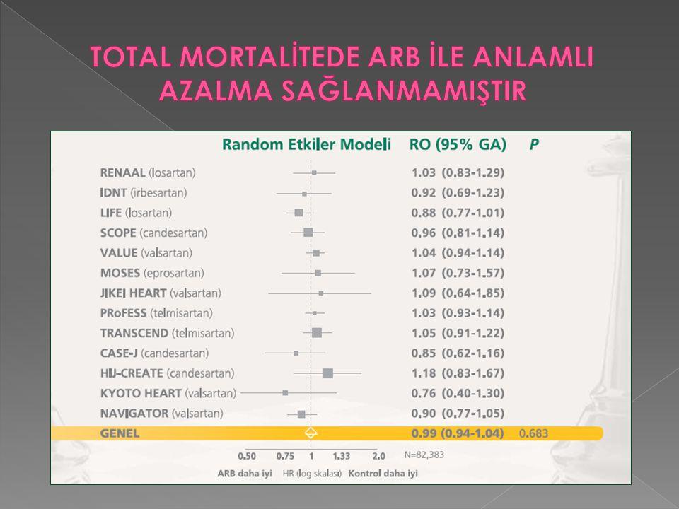 TOTAL MORTALİTEDE ARB İLE ANLAMLI AZALMA SAĞLANMAMIŞTIR