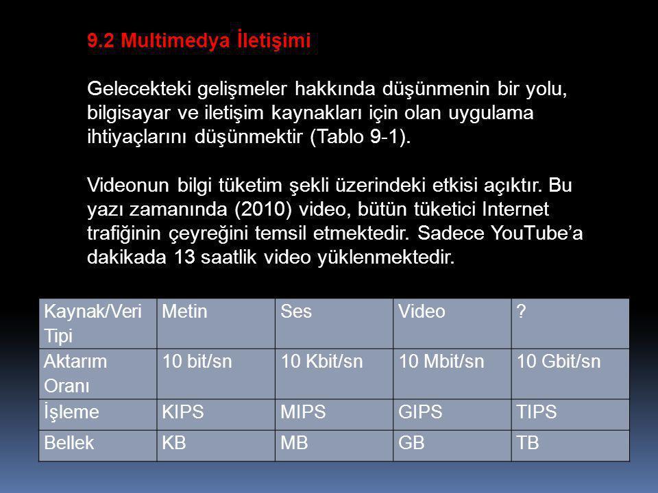 9.2 Multimedya İletişimi