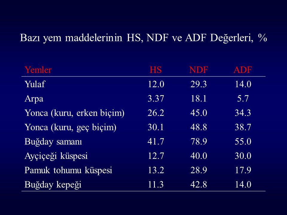 Bazı yem maddelerinin HS, NDF ve ADF Değerleri, %