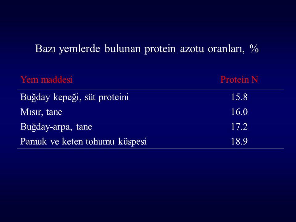 Bazı yemlerde bulunan protein azotu oranları, %