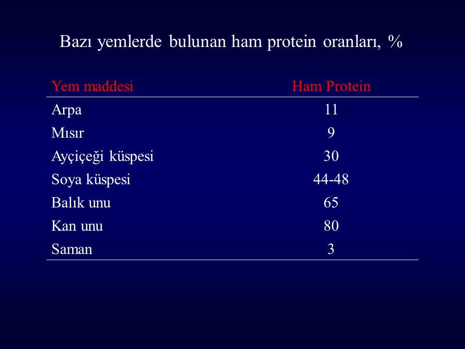 Bazı yemlerde bulunan ham protein oranları, %
