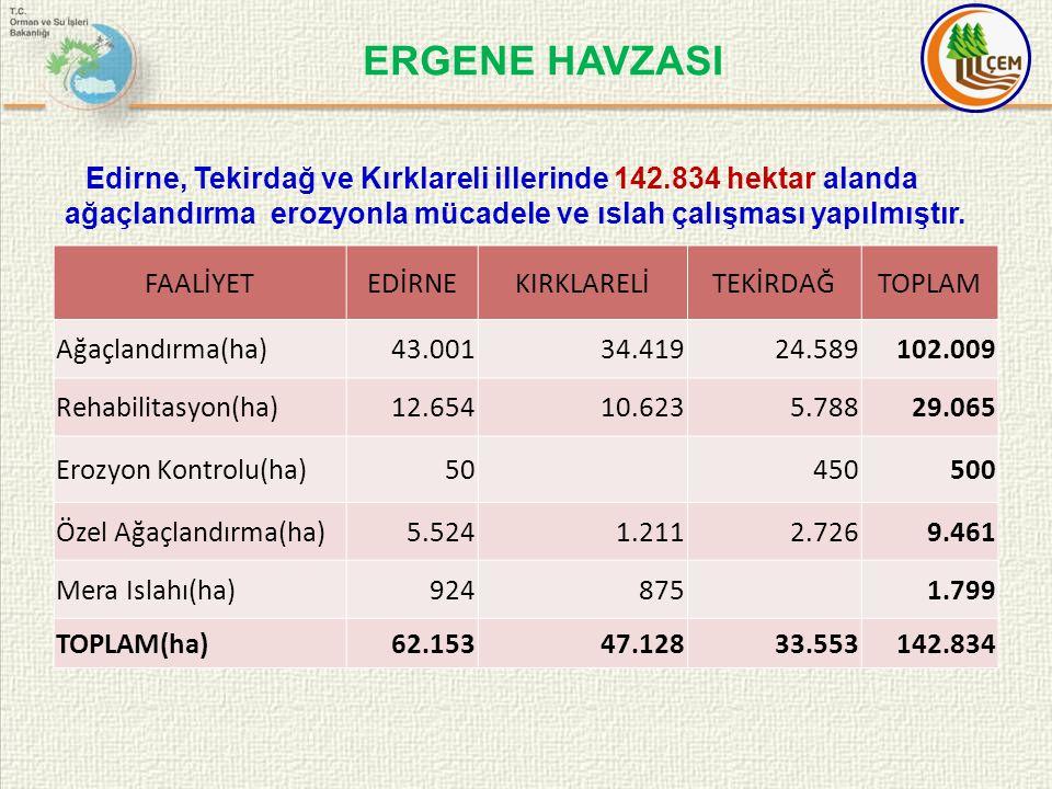 ERGENE HAVZASI Edirne, Tekirdağ ve Kırklareli illerinde 142.834 hektar alanda ağaçlandırma erozyonla mücadele ve ıslah çalışması yapılmıştır.
