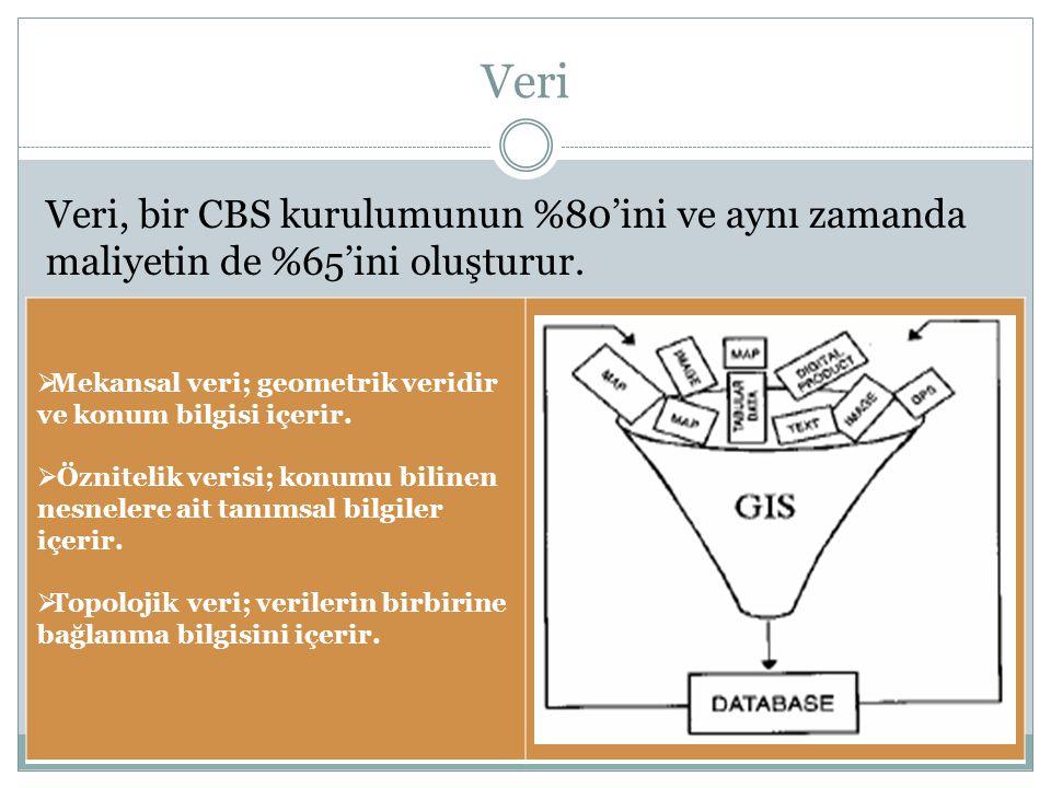 Veri Veri, bir CBS kurulumunun %80'ini ve aynı zamanda maliyetin de %65'ini oluşturur. Mekansal veri; geometrik veridir ve konum bilgisi içerir.