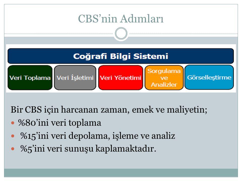 CBS'nin Adımları Bir CBS için harcanan zaman, emek ve maliyetin;