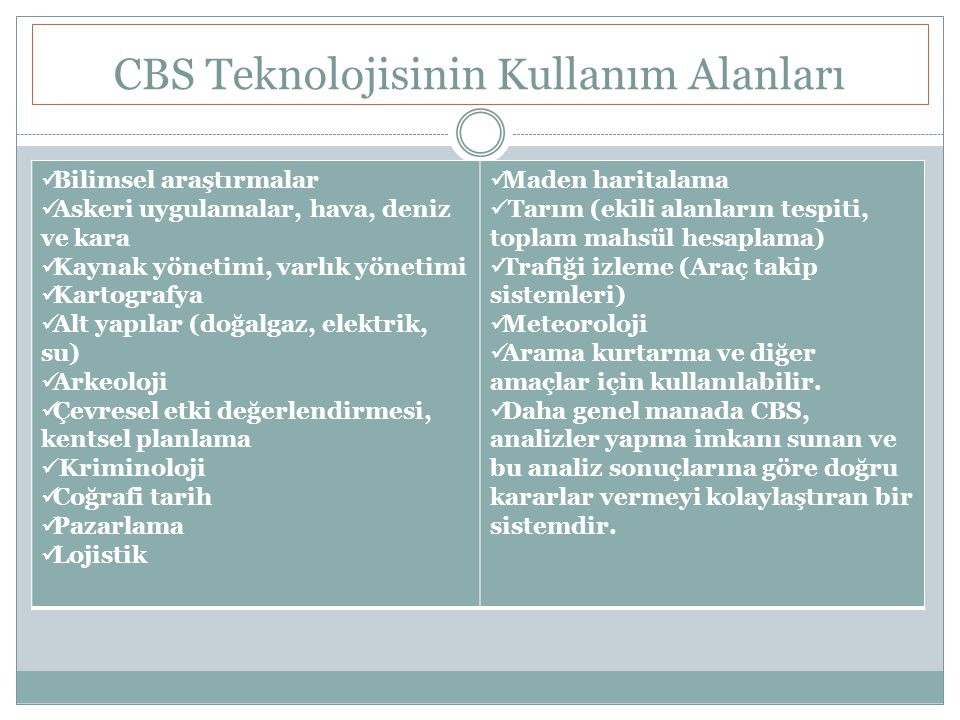 CBS Teknolojisinin Kullanım Alanları
