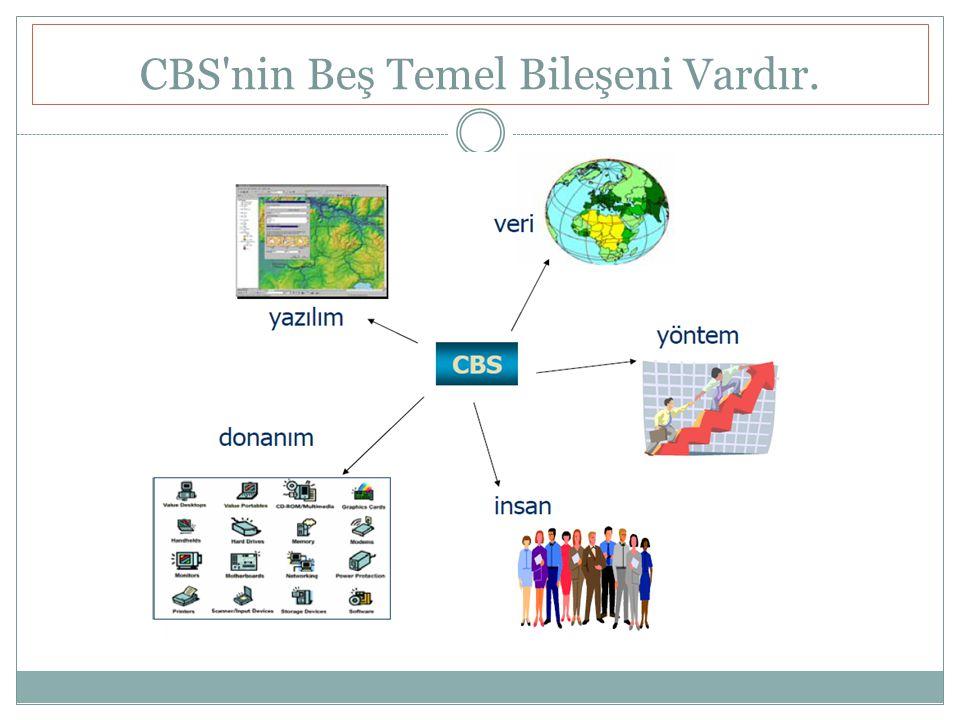 CBS nin Beş Temel Bileşeni Vardır.