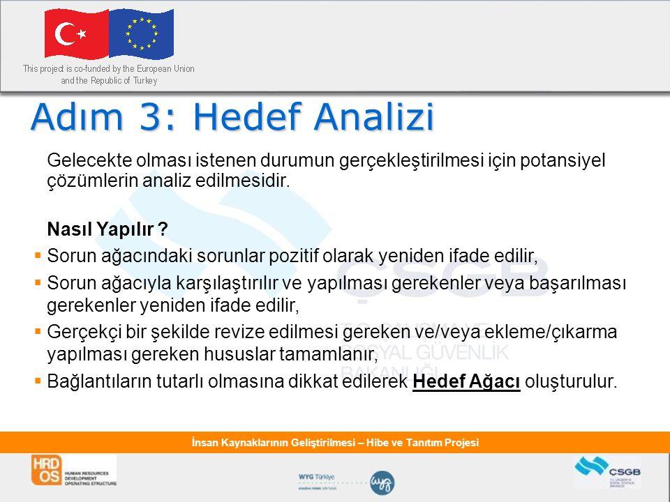 Adım 3: Hedef Analizi Gelecekte olması istenen durumun gerçekleştirilmesi için potansiyel çözümlerin analiz edilmesidir.