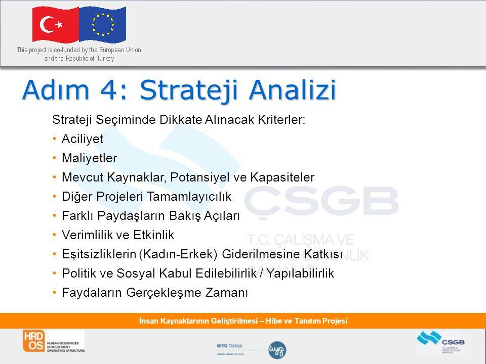 Adım 4: Strateji Analizi