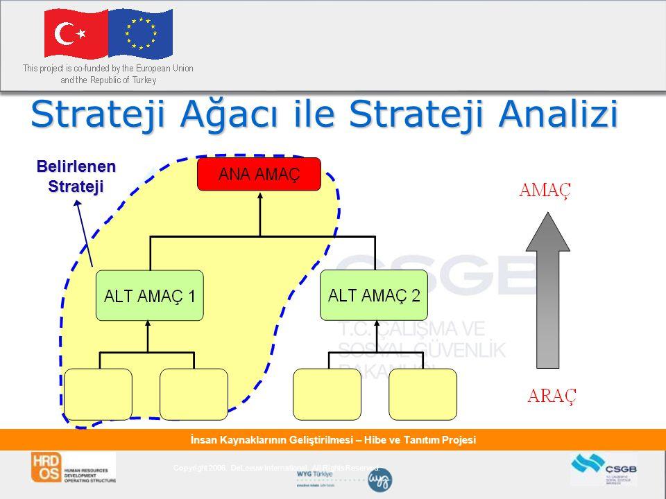 Strateji Ağacı ile Strateji Analizi