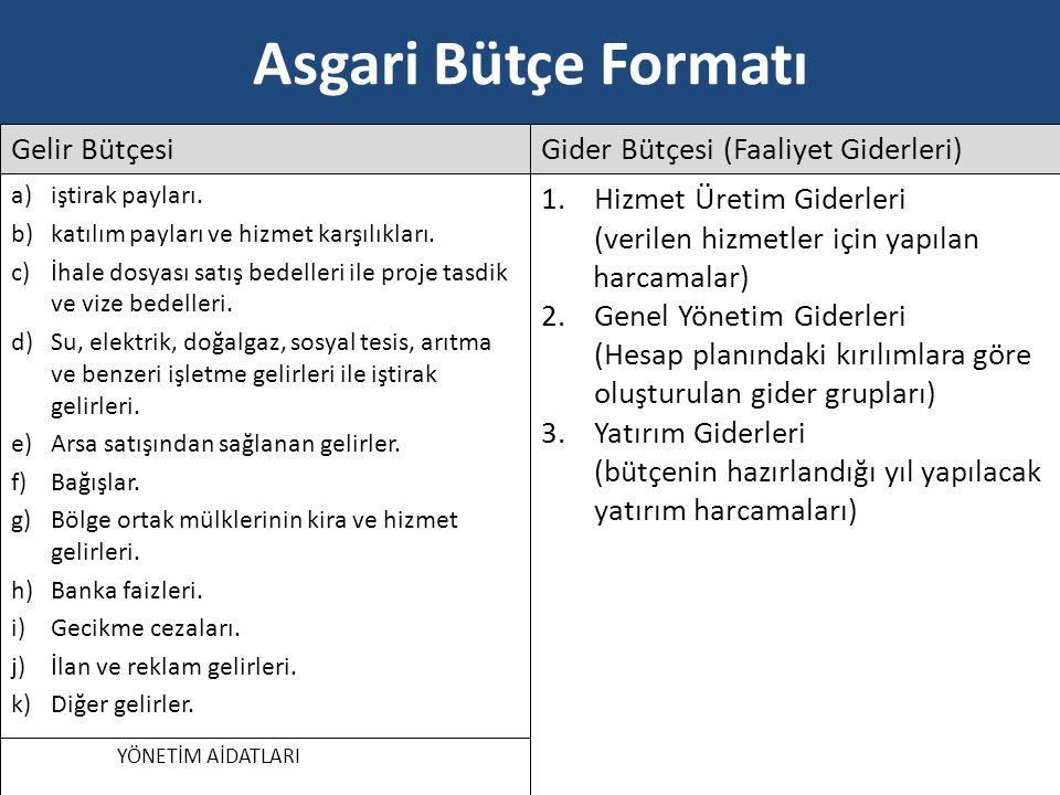 Asgari Bütçe Formatı Gelir Bütçesi Gider Bütçesi (Faaliyet Giderleri)