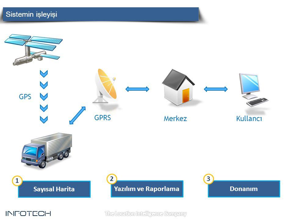 Sistemin işleyişi infomobil. GPS. GPRS. Merkez. Kullancı. 1. 2. 3. Sayısal Harita. Yazılım ve Raporlama.