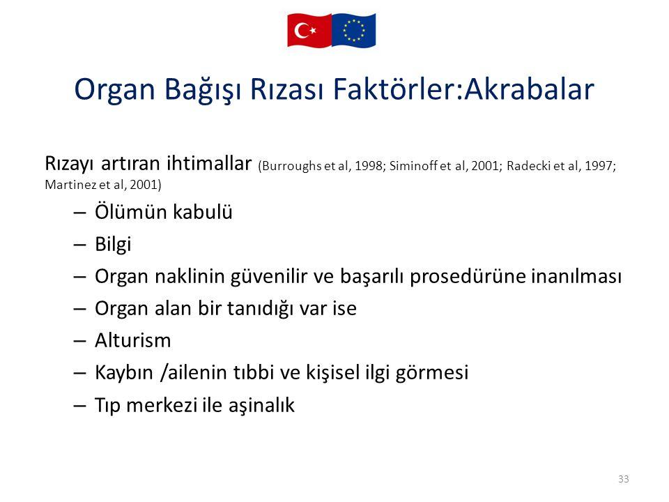 Organ Bağışı Rızası Faktörler:Akrabalar