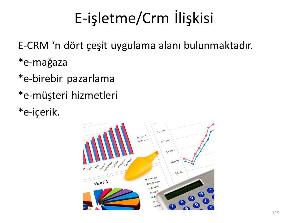 E-işletme/Crm İlişkisi