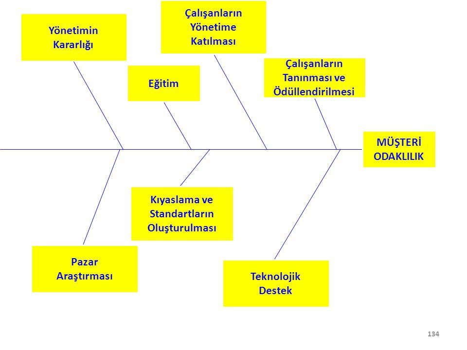 Çalışanların Yönetime. Katılması. Yönetimin. Kararlığı. Çalışanların. Tanınması ve. Ödüllendirilmesi.