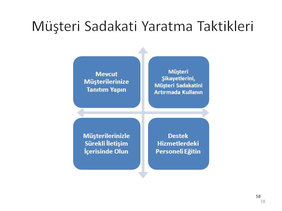 Müşteri Sadakati Yaratma Taktikleri