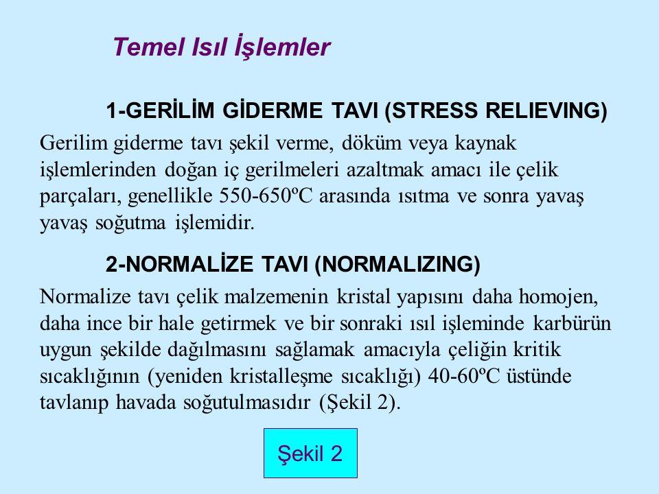 Temel Isıl İşlemler 1-GERİLİM GİDERME TAVI (STRESS RELIEVING)